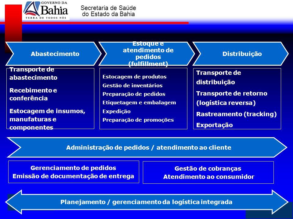 GOVERNO DA BAHIA Secretaria de Saúde do Estado da Bahia Administração de pedidos / atendimento ao cliente Estoque e atendimento de pedidos (fulfillmen
