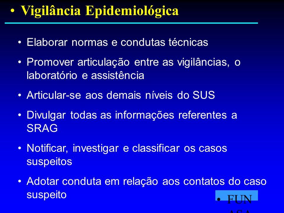 Vigilância Epidemiológica FUN ASA Elaborar normas e condutas técnicas Promover articulação entre as vigilâncias, o laboratório e assistência Articular