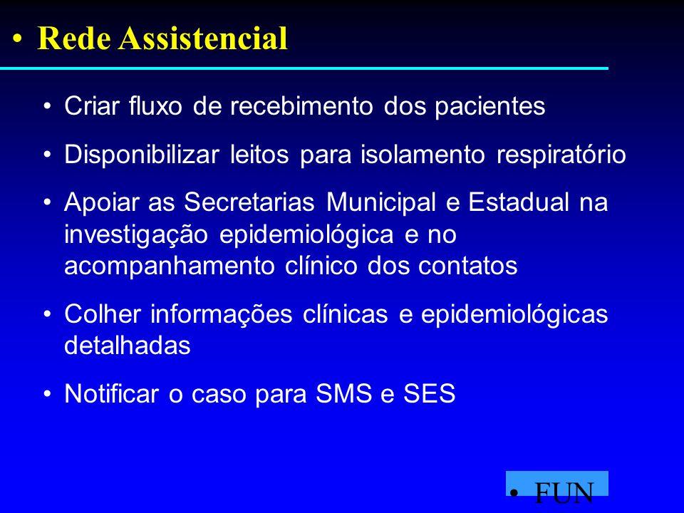 Rede Assistencial FUN ASA Criar fluxo de recebimento dos pacientes Disponibilizar leitos para isolamento respiratório Apoiar as Secretarias Municipal