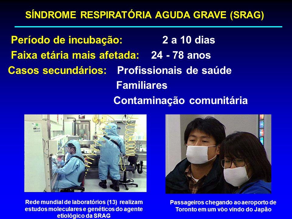 Período de incubação: 2 a 10 dias Faixa etária mais afetada: 24 - 78 anos Casos secundários: Profissionais de saúde Familiares Contaminação comunitári