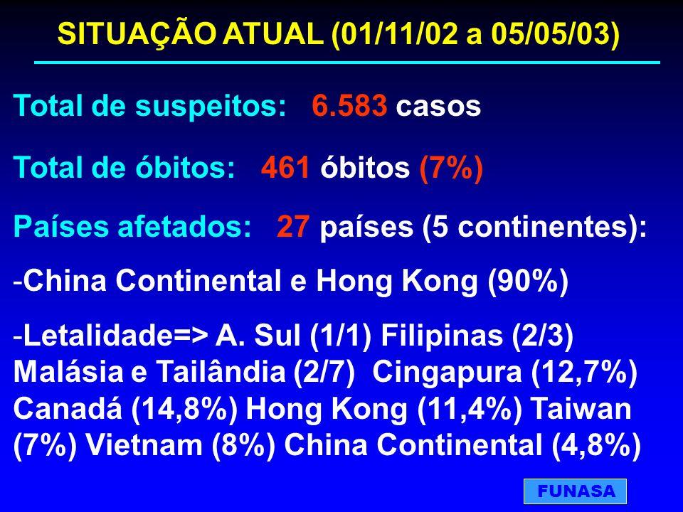 SITUAÇÃO ATUAL (01/11/02 a 05/05/03) Total de suspeitos: 6.583 casos Total de óbitos: 461 óbitos (7%) Países afetados: 27 países (5 continentes): -Chi
