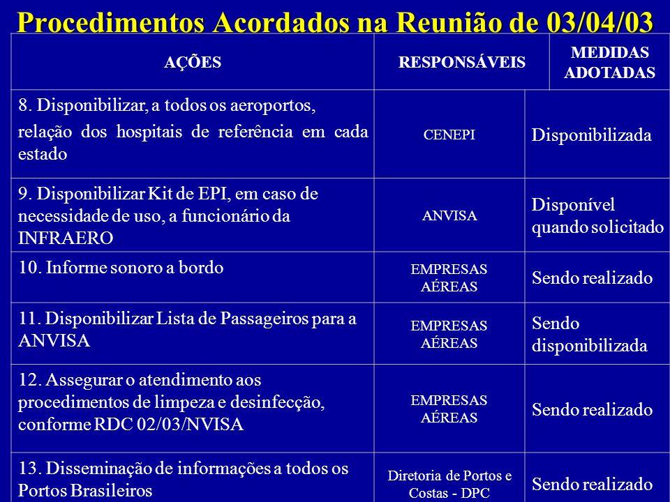Procedimentos Acordados na Reunião de 03/04/03 AÇÕESRESPONSÁVEIS MEDIDAS ADOTADAS 8. Disponibilizar, a todos os aeroportos, relação dos hospitais de r