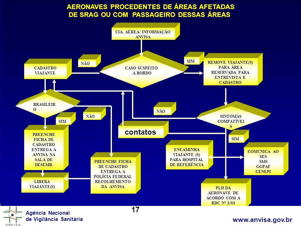 www.anvisa.gov.br Agência Nacional de Vigilância Sanitária AERONAVES PROCEDENTES DE ÁREAS AFETADAS DE SRAG OU COM PASSAGEIRO DESSAS ÁREAS CASO SUSPEIT