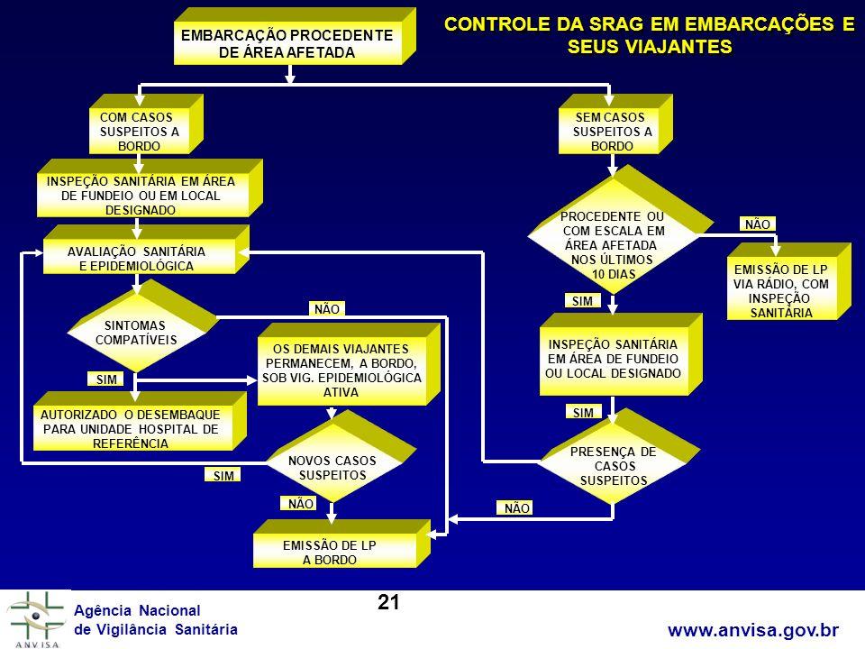 www.anvisa.gov.br Agência Nacional de Vigilância Sanitária www.anvisa.gov.br EMBARCAÇÃO PROCEDENTE DE ÁREA AFETADA SEM CASOS SUSPEITOS A BORDO COM CAS