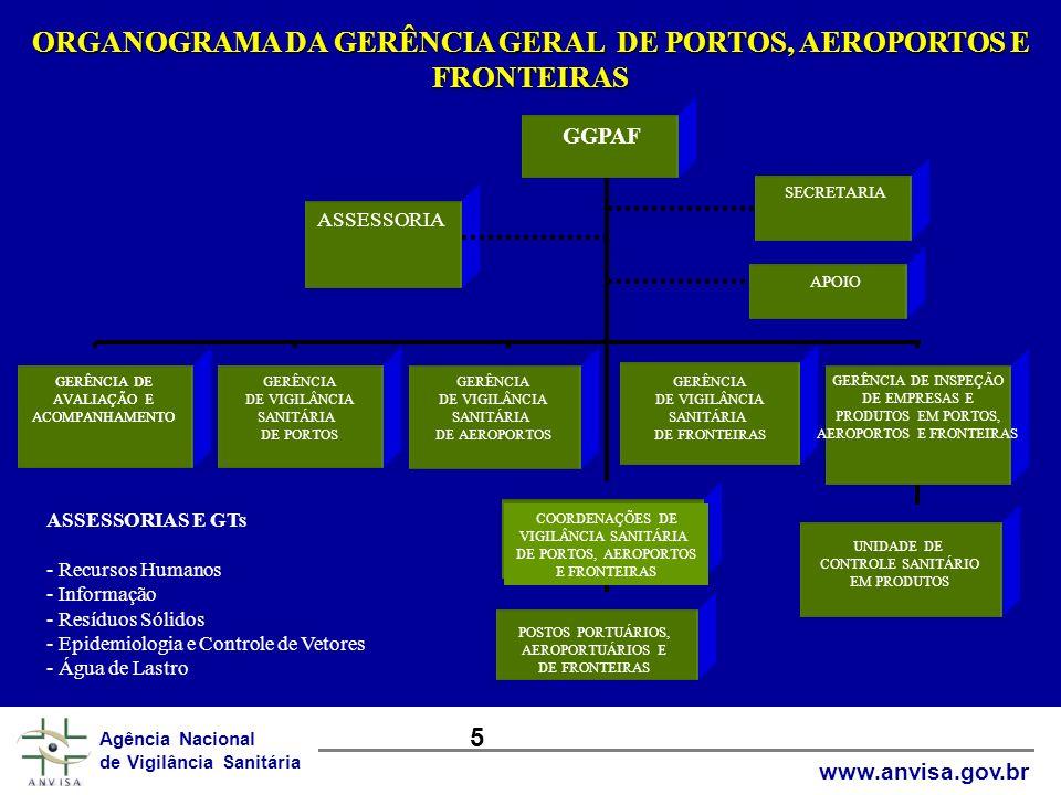 ORGANOGRAMA DA GERÊNCIA GERAL DE PORTOS, AEROPORTOS E FRONTEIRAS Elaborado por: Roberto Carvalho/19/02/2002 GGPAF ASSESSORIA APOIO GERÊNCIA DE AVALIAÇ