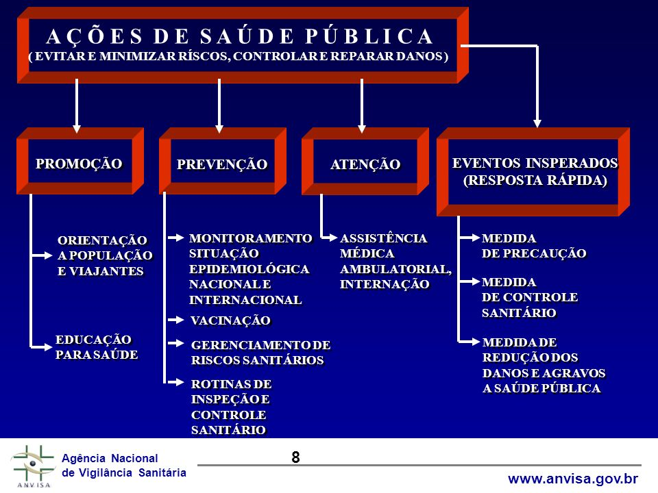 www.anvisa.gov.br Agência Nacional de Vigilância Sanitária Agência Nacional de Vigilância Sanitária www.anvisa.gov.br A Ç Õ E S D E S A Ú D E P Ú B L