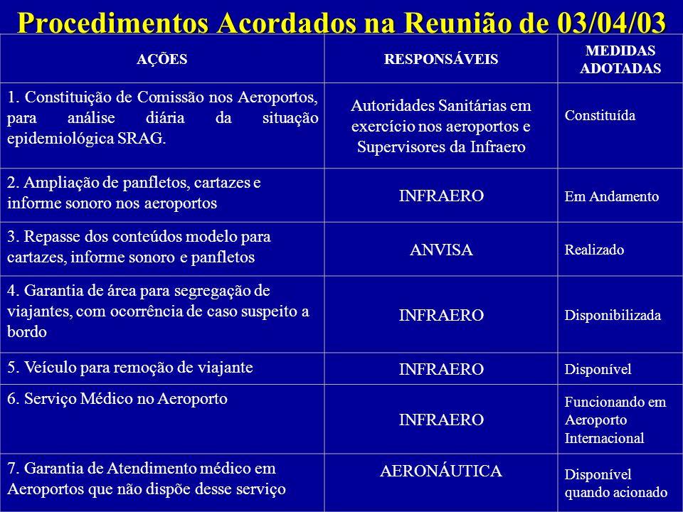 Procedimentos Acordados na Reunião de 03/04/03 AÇÕESRESPONSÁVEIS MEDIDAS ADOTADAS 1. Constituição de Comissão nos Aeroportos, para análise diária da s