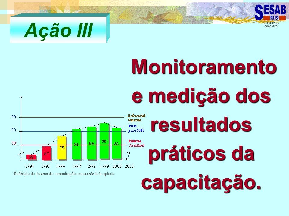 SURAPS/DAS COGESTEC Monitoramento e medição dos resultados práticos da capacitação. Monitoramento e medição dos resultados práticos da capacitação. Aç