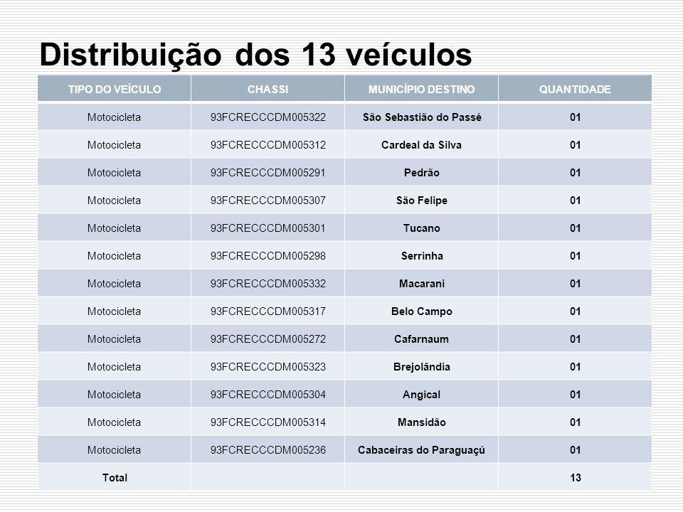 Distribuição dos 13 veículos TIPO DO VEÍCULOCHASSIMUNICÍPIO DESTINOQUANTIDADE Motocicleta93FCRECCCDM005322São Sebastião do Passé01 Motocicleta93FCRECC