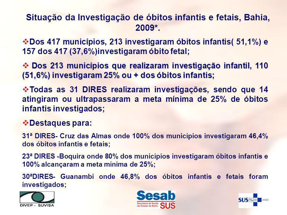 Situação da Investigação de óbitos infantis e fetais, Bahia, 2009*. Dos 417 municípios, 213 investigaram óbitos infantis( 51,1%) e 157 dos 417 (37,6%)