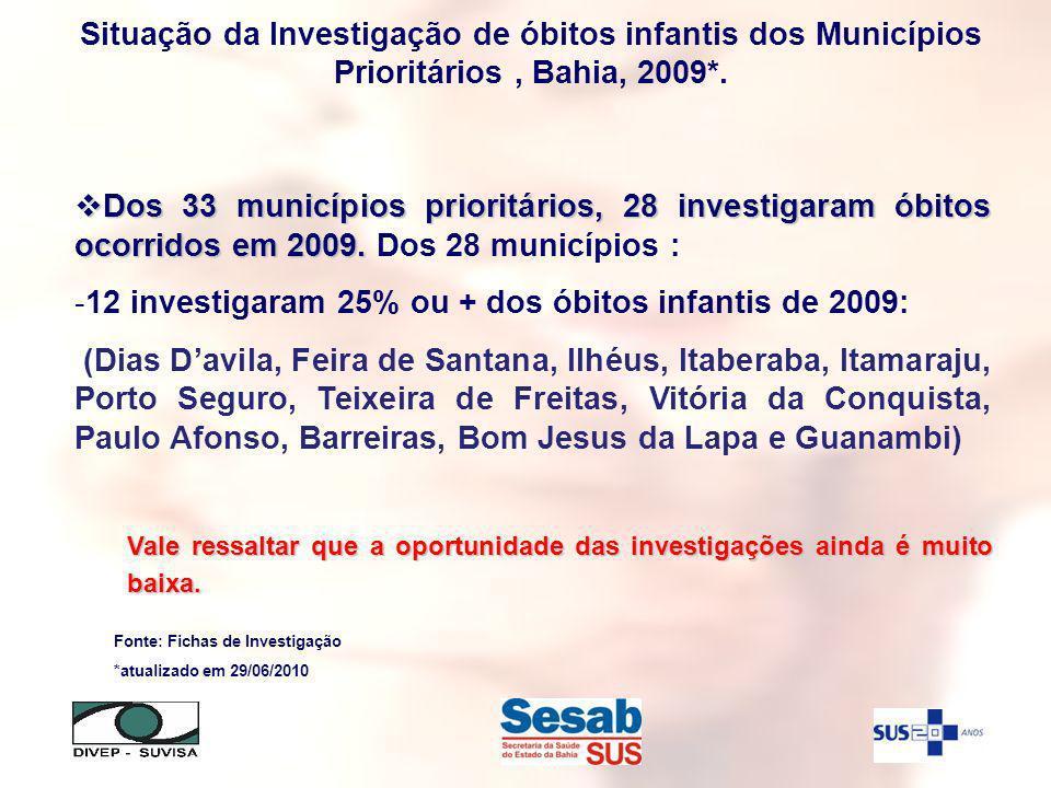 Dos 33 municípios prioritários, 28 investigaram óbitos ocorridos em 2009.