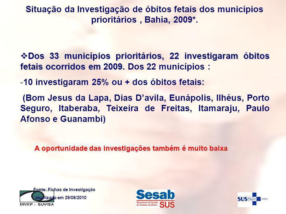 Dos 33 municípios prioritários, 22 investigaram óbitos fetais ocorridos em 2009. Dos 33 municípios prioritários, 22 investigaram óbitos fetais ocorrid