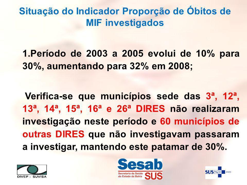 Situação do Indicador Proporção de Óbitos de MIF investigados 1.Período de 2003 a 2005 evolui de 10% para 30%, aumentando para 32% em 2008; Verifica-se que municípios sede das 3ª, 12ª, 13ª, 14ª, 15ª, 16ª e 26ª DIRES não realizaram investigação neste período e 60 municípios de outras DIRES que não investigavam passaram a investigar, mantendo este patamar de 30%.