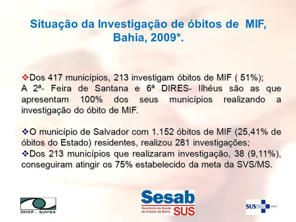 Dos 417 municípios, 213 investigam óbitos de MIF ( 51%); Dos 417 municípios, 213 investigam óbitos de MIF ( 51%); A 2ª- Feira de Santana e 6ª DIRES- Ilhéus são as que apresentam 100% dos seus municípios realizando a investigação do óbito de MIF.