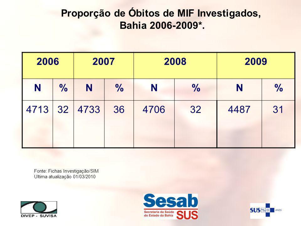 Proporção de Óbitos de MIF Investigados, Bahia 2006-2009*. 2006200720082009 N%N%N%N% 471332473336470632448731 Fonte: Fichas Investigação/SIM Ultima at