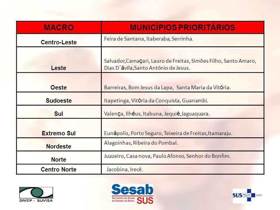MACROMUNICÍPIOS PRIORITÁRIOS Centro-Leste Feira de Santana, Itaberaba, Serrinha.