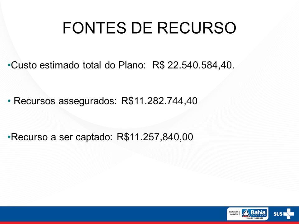 FONTES DE RECURSO Custo estimado total do Plano: R$ 22.540.584,40.