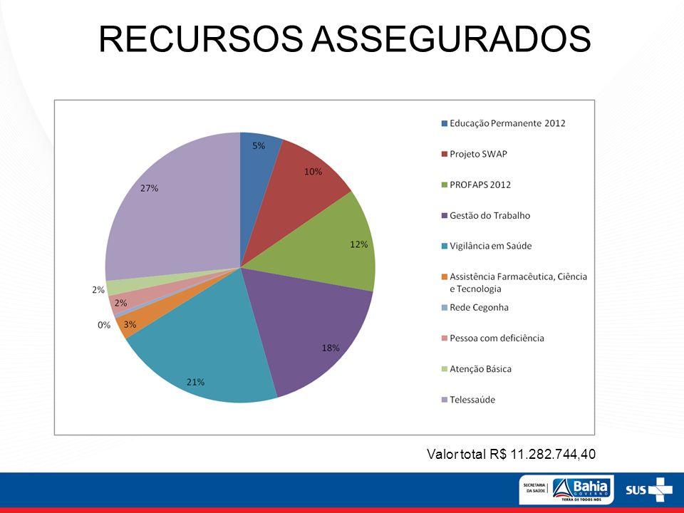 RECURSOS ASSEGURADOS Valor total R$ 11.282.744,40