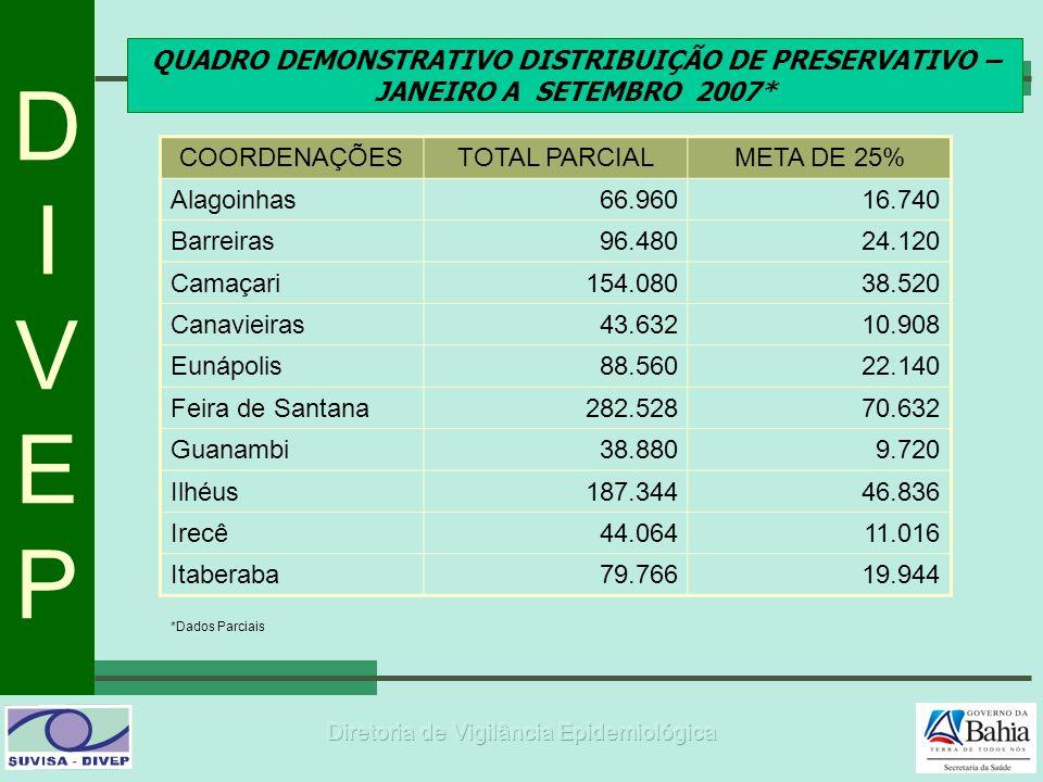 DIVEPDIVEP QUADRO DEMONSTRATIVO DISTRIBUIÇÃO DE PRESERVATIVO – JANEIRO A SETEMBRO 2007* *Dados Parciais COORDENAÇÕESTOTAL PARCIALMETA DE 25% Alagoinha