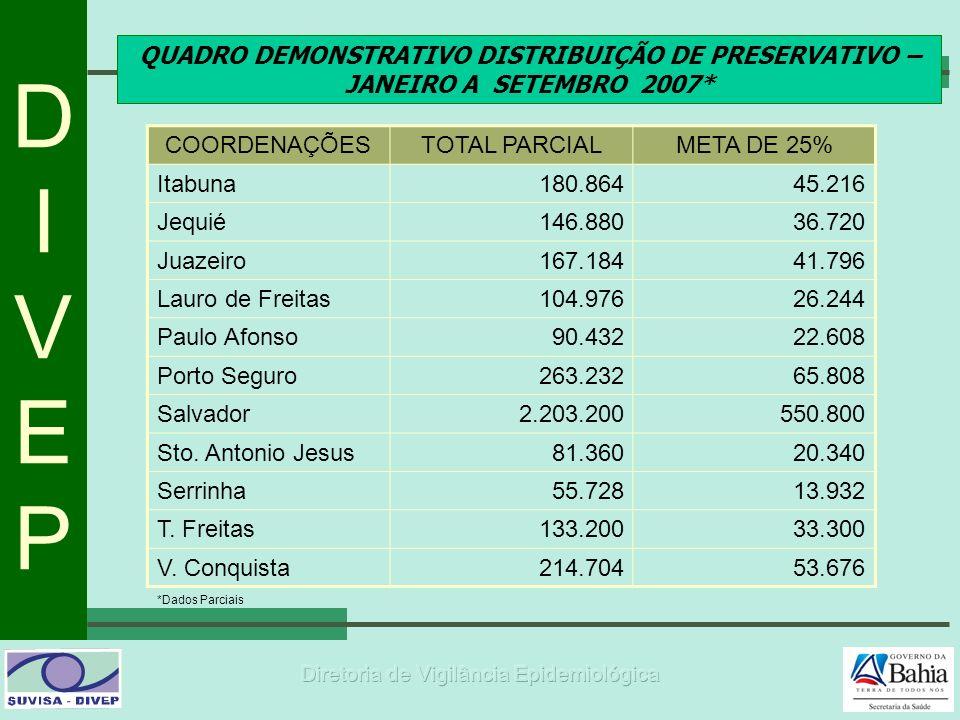 DIVEPDIVEP QUADRO DEMONSTRATIVO DISTRIBUIÇÃO DE PRESERVATIVO – JANEIRO A SETEMBRO 2007* *Dados Parciais COORDENAÇÕESTOTAL PARCIALMETA DE 25% Itabuna18