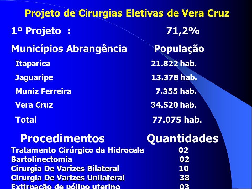 Projeto de Cirurgias Eletivas de Vera Cruz 1º Projeto : 71,2% Municípios Abrangência População Itaparica 21.822 hab. Jaguaripe 13.378 hab. Muniz Ferre