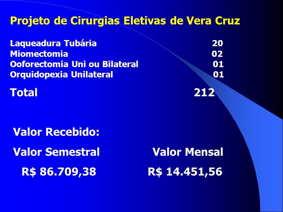 Projeto de Cirurgias Eletivas de Vera Cruz Laqueadura Tubária 20 Miomectomia 02 Ooforectomia Uni ou Bilateral 01 Orquidopexia Unilateral 01 Total 212