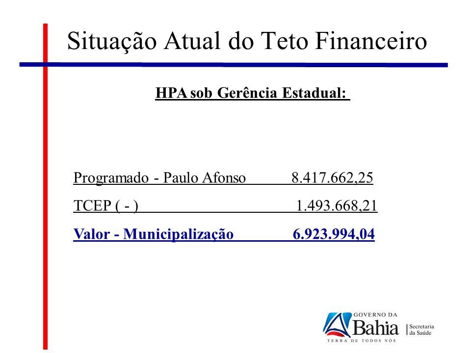 HPA sob Gerência Estadual: Programado - Paulo Afonso 8.417.662,25 TCEP ( - ) 1.493.668,21 Valor - Municipalização 6.923.994,04 Situação Atual do Teto Financeiro