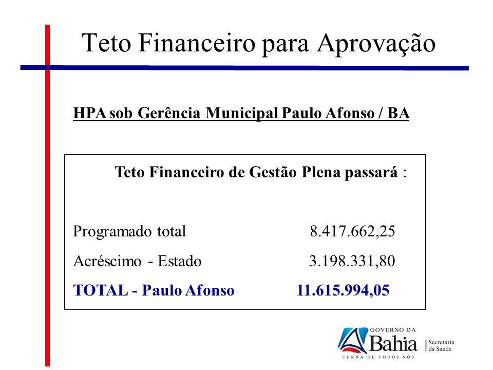 HPA sob Gerência Municipal Paulo Afonso / BA Teto Financeiro de Gestão Plena passará : Programado total 8.417.662,25 Acréscimo - Estado 3.198.331,80 TOTAL - Paulo Afonso 11.615.994,05 Teto Financeiro para Aprovação