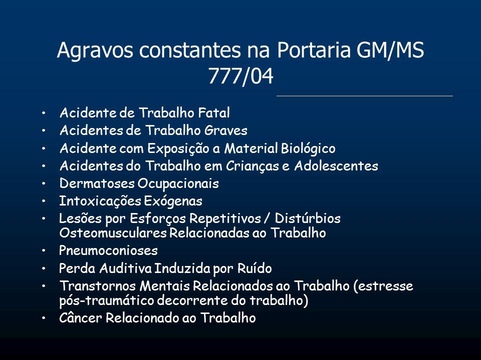 Agravos constantes na Portaria GM/MS 777/04 Acidente de Trabalho Fatal Acidentes de Trabalho Graves Acidente com Exposição a Material Biológico Aciden