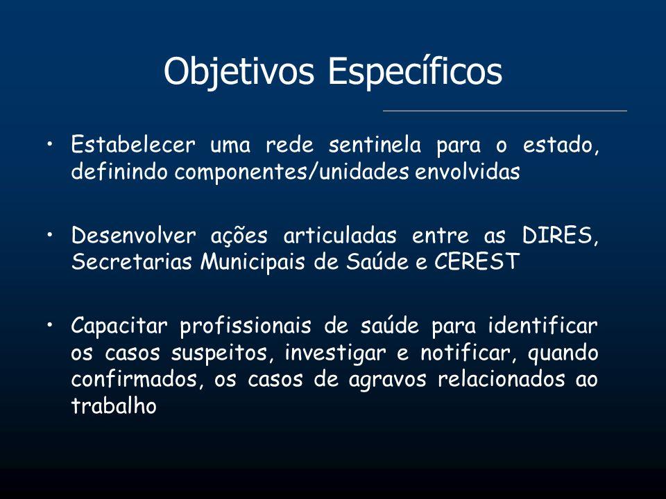 Objetivos Específicos Estabelecer uma rede sentinela para o estado, definindo componentes/unidades envolvidas Desenvolver ações articuladas entre as D