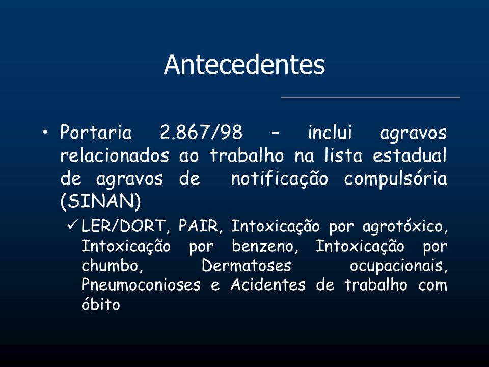Antecedentes Portaria 2.867/98 – inclui agravos relacionados ao trabalho na lista estadual de agravos de notificação compulsória (SINAN) LER/DORT, PAI
