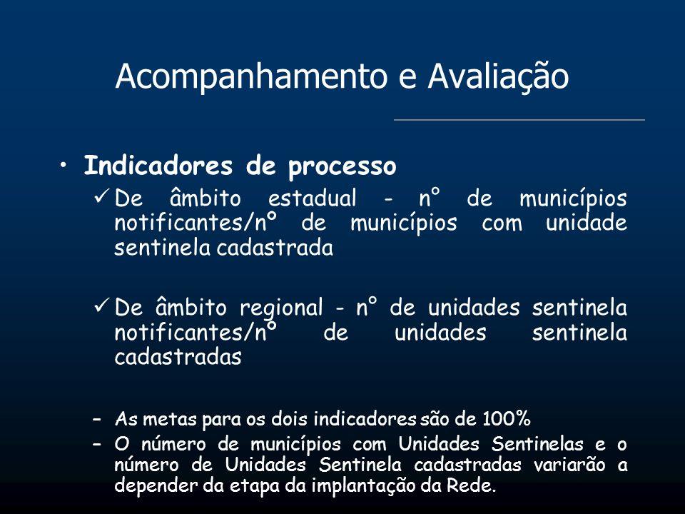 Acompanhamento e Avaliação Indicadores de processo De âmbito estadual - n° de municípios notificantes/nº de municípios com unidade sentinela cadastrad