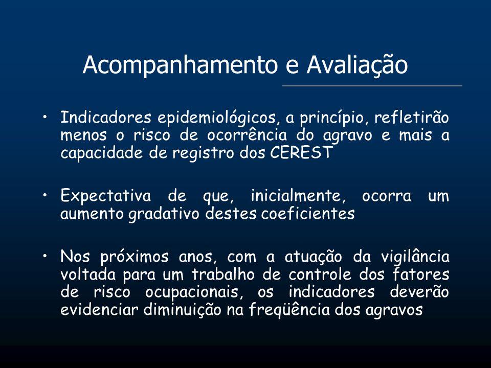 Acompanhamento e Avaliação Indicadores epidemiológicos, a princípio, refletirão menos o risco de ocorrência do agravo e mais a capacidade de registro