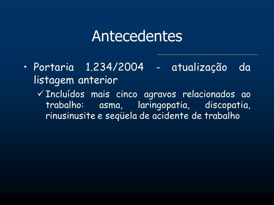 Antecedentes Portaria 1.234/2004 - atualização da listagem anterior Incluídos mais cinco agravos relacionados ao trabalho: asma, laringopatia, discopa