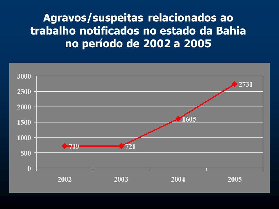 Agravos/suspeitas relacionados ao trabalho notificados no estado da Bahia no período de 2002 a 2005