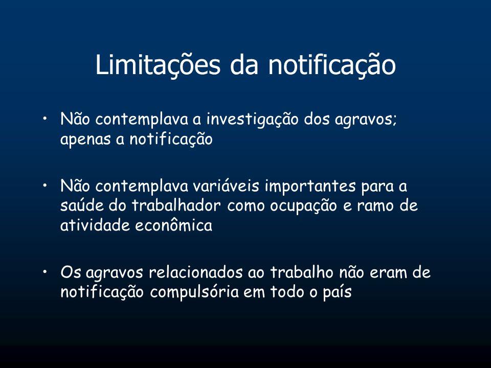 Limitações da notificação Não contemplava a investigação dos agravos; apenas a notificação Não contemplava variáveis importantes para a saúde do traba