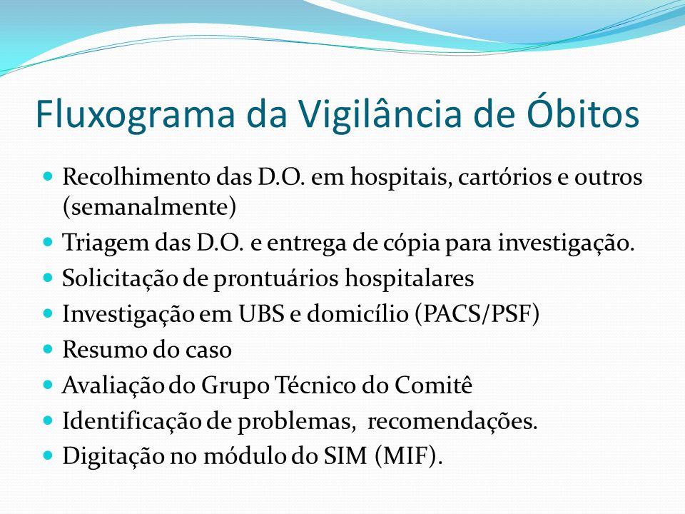 Fluxograma da Vigilância de Óbitos Recolhimento das D.O. em hospitais, cartórios e outros (semanalmente) Triagem das D.O. e entrega de cópia para inve