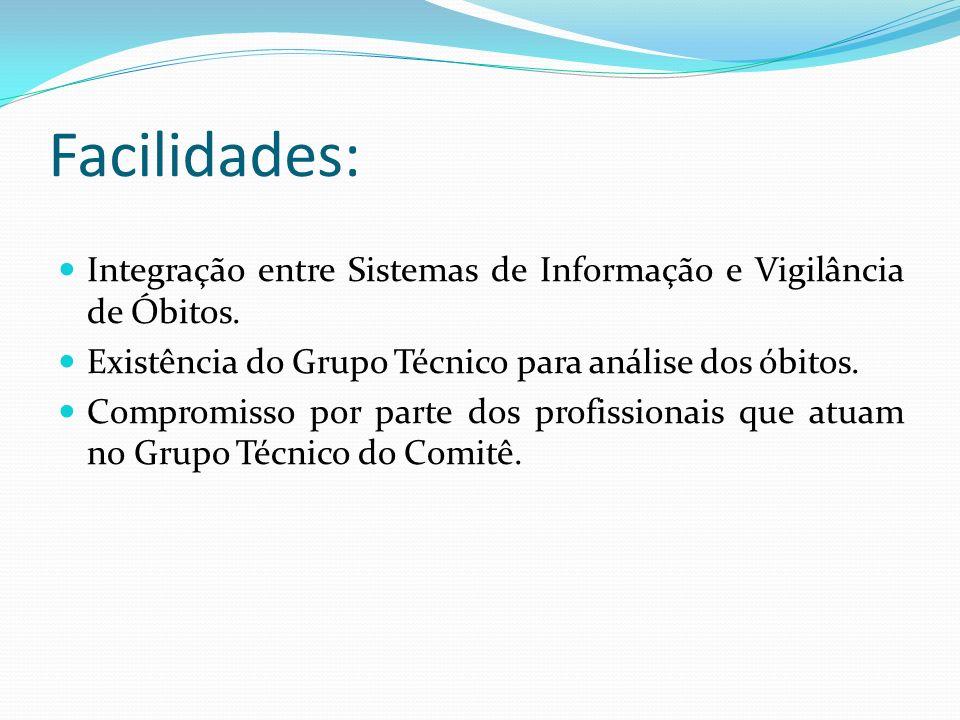 Facilidades: Integração entre Sistemas de Informação e Vigilância de Óbitos. Existência do Grupo Técnico para análise dos óbitos. Compromisso por part
