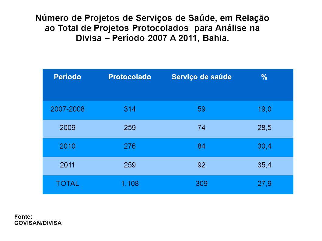 Número de Projetos de Serviços Públicos e Privados Protocolados para Análise, DIVISA, período de 2007 a 2010 - Bahia Fonte: COVISAN/DIVISA 26% 74%