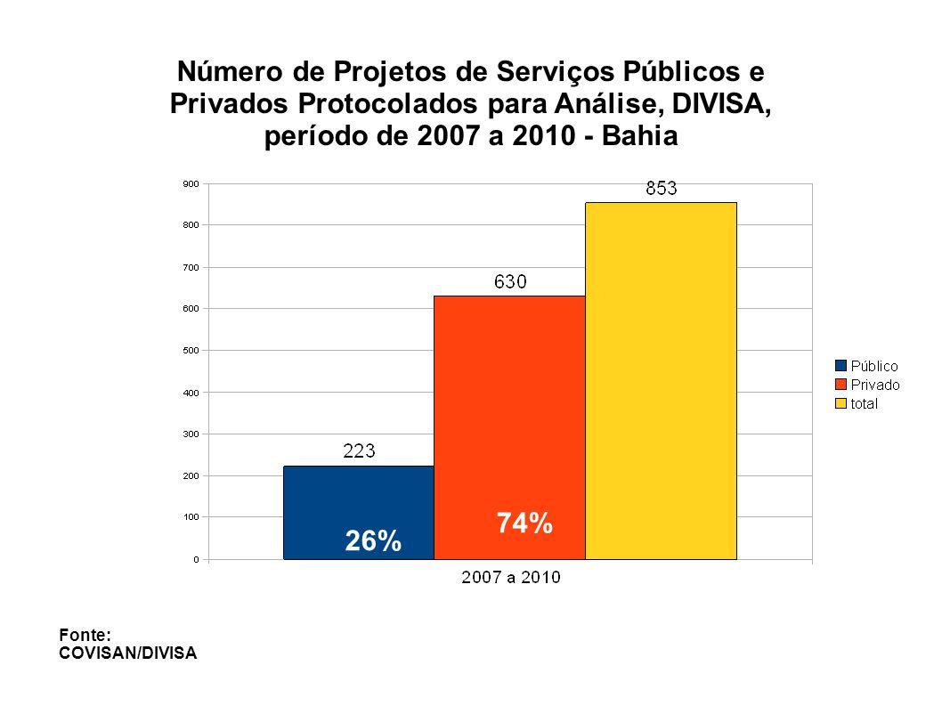Fonte: COVISAN/DIVISA 3,6% 22,4 % 45,7 % 21,5 % 6,7% TOTAL: 223 PROJETOS Número e Percentual de Projetos de Serviços Públicos Analisados, de Acordo ao Resultado da Análise, Período de 2007 a 2010, Bahia