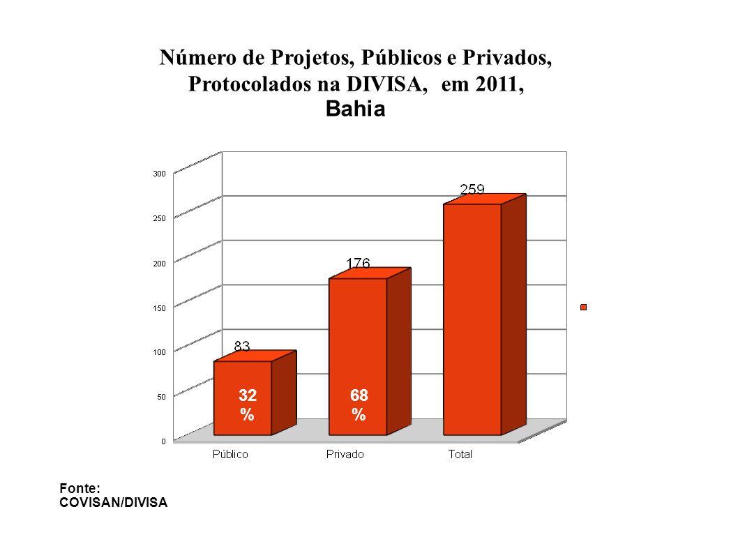 Número de Projetos, Públicos e Privados, Protocolados na DIVISA, em 2011, Bahia Fonte: COVISAN/DIVISA 32 % 68 %