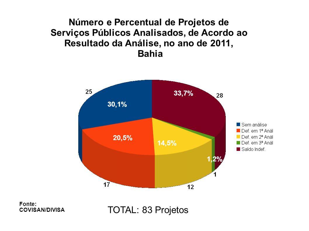 Número de Projetos, Públicos e Privados, Protocolados na DIVISA, até 12/03 de 2012, Bahia 16 Projetos Analisados e Indeferidos Fonte: COVISAN/DIVISA