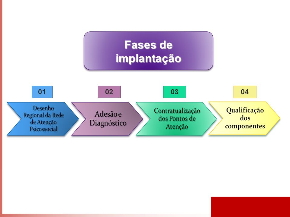 Fases de implantação 01020304