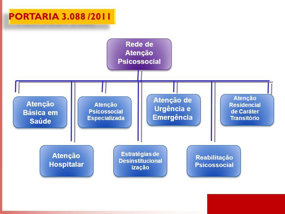 Rede de Atenção Psicossocial Atenção Básica em Saúde Atenção Psicossocial Especializada Atenção de Urgência e Emergência Atenção Residencial de Caráter Transitório Atenção Hospitalar Estratégias de Desinstitucional ização Reabilitação Psicossocial PORTARIA 3.088 /2011