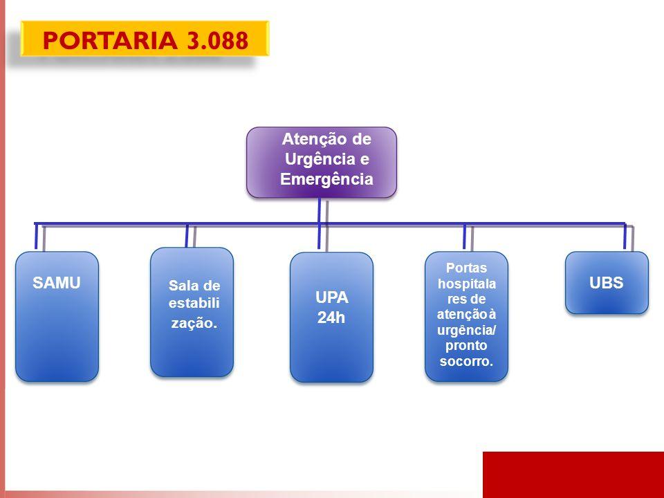Atenção de Urgência e Emergência SAMU Sala de estabili zação.