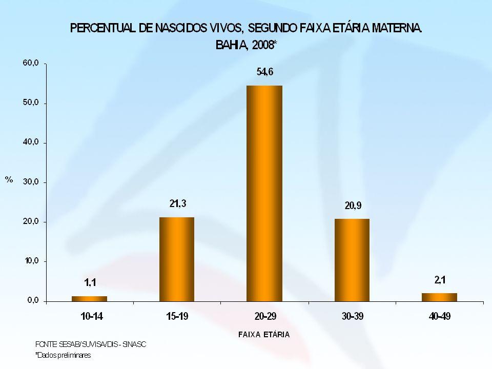 ALGUMAS CARACTERÍSTICAS (%) DOS NASCIDOS VIVOS DE MÃES RESIDENTES NA BAHIA, 2008* CARACTERÍSTICA FAIXA ETÁRIA MATERNA 10 - 1415 - 1920 - 49 DURAÇÃO DA GESTAÇÃO < 37 semanas10,16,15,4 37 semanas ou mais89,493,394,0 Nº DE CONSULTAS PRÉ-NATAIS Nenhuma3,83,63,1 1 a 320,115,310,3 4 a 652,351,644,5 7 ou mais21,727,740,2 PESO AO NASCER < 1.000 g1,60,70,6 1.000 g - 1499 g1,60,80,7 1.500 g - 2499 g28,47,86,4 > 2.500 g84,890,692,0 FONTE: SESAB/SUVISA/DIS – SINASC *Dados preliminares