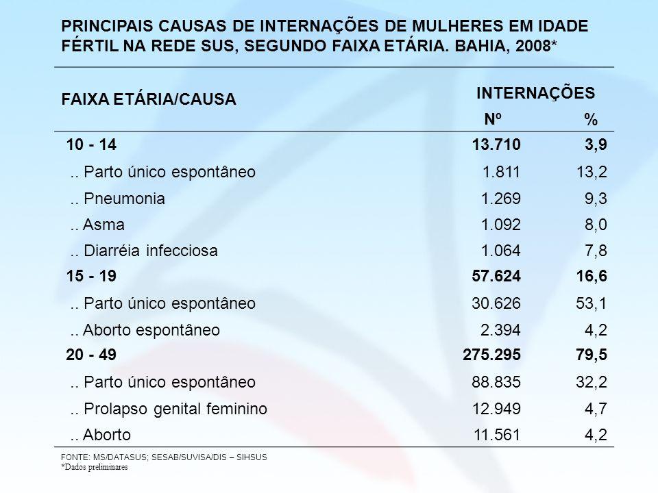 PRINCIPAIS CAUSAS DE INTERNAÇÕES DE MULHERES EM IDADE FÉRTIL NA REDE SUS, SEGUNDO FAIXA ETÁRIA. BAHIA, 2008* FAIXA ETÁRIA/CAUSA INTERNAÇÕES Nº % 10 -