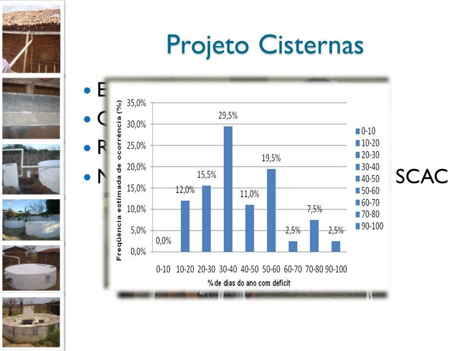 Projeto Cisternas Educação Ambiental Qualidade de Água Risco de Desabastecimento Novas Tecnologias e Melhorias dos SCAC