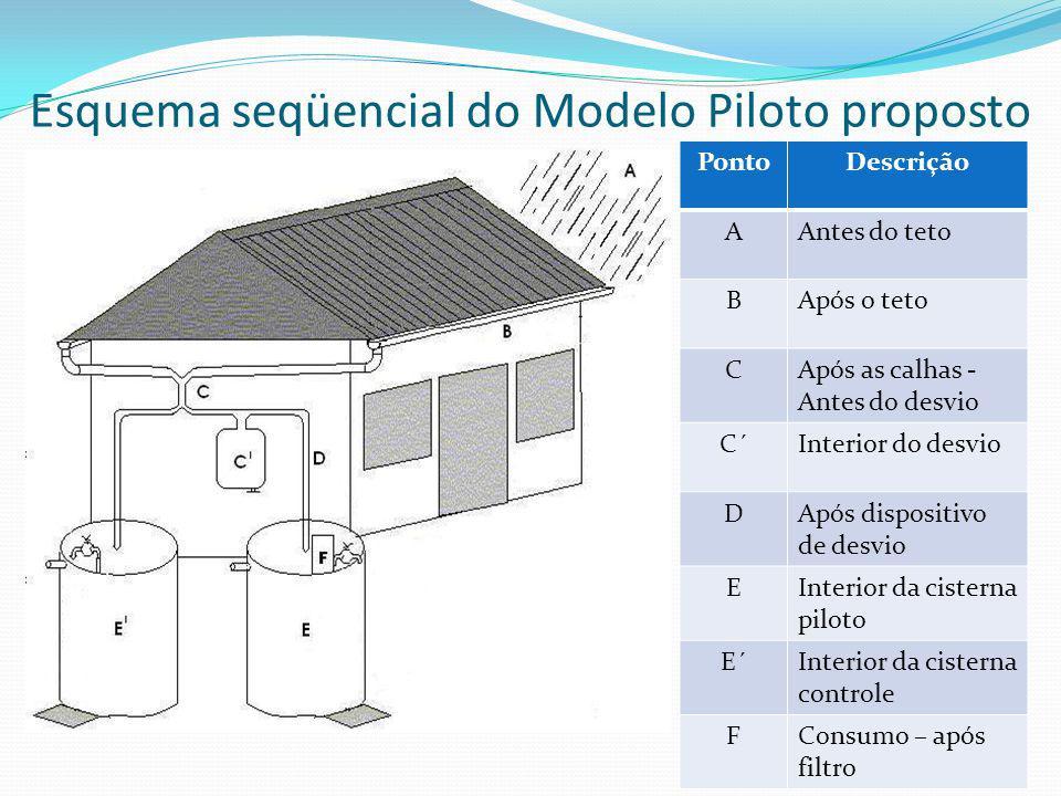 Esquema seqüencial do Modelo Piloto proposto PontoDescrição AAntes do teto BApós o teto CApós as calhas - Antes do desvio C´Interior do desvio DApós dispositivo de desvio EInterior da cisterna piloto E´Interior da cisterna controle FConsumo – após filtro
