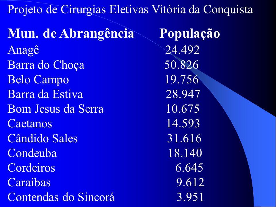 Projeto de Cirurgias Eletivas Vitória da Conquista Mun. de Abrangência População Anagê 24.492 Barra do Choça 50.826 Belo Campo 19.756 Barra da Estiva